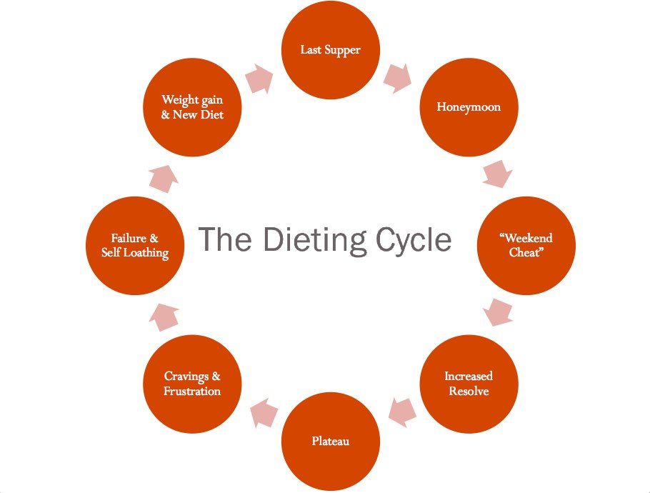 dieting_cycle
